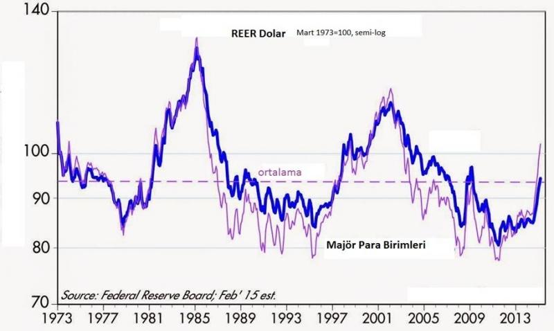 Fed'in Faiz Arttırmaya Hazırlanması ile Dolar yükselmeye Devam Ediyor