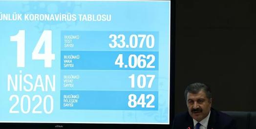 Türkiye'de korona virüsün son durumu