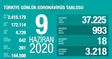 Türkiye'de korona virüs 9 Haziran tablosu