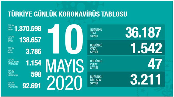 Türkiye'de son 24 saatte korona virüs verisi