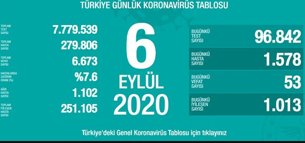 Türkiye'de koronavirüs can almaya devam ediyor