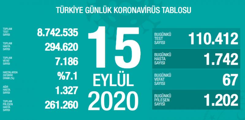 Türkiye'de koronavirüs nedeniyle 67 kişi öldü