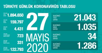 27 Mayıs Türkiye Korona Verisi