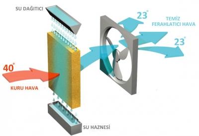 Evaporatif soğutucular nasıl çalışırlar?