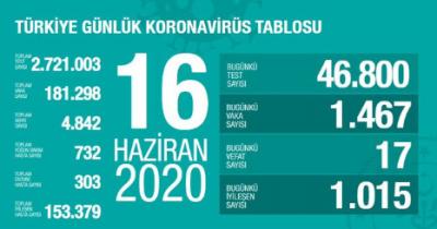 Türkiye 16 Haziran Korona Virüs Tablosu