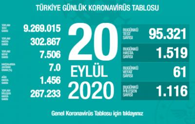 Türkiye'de korona virüs 20 Eylül verileri